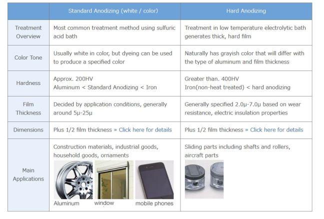Standard vs Hard Anodizing